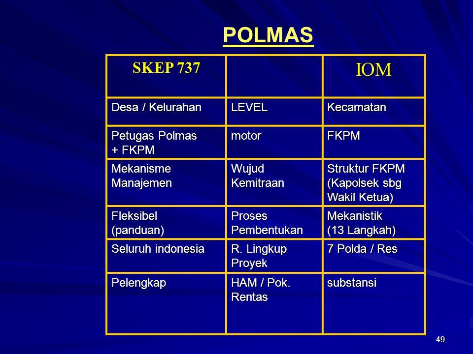 49 SKEP 737 IOM Desa / Kelurahan LEVELKecamatan Petugas Polmas + FKPM motorFKPM MekanismeManajemenWujudKemitraan Struktur FKPM (Kapolsek sbg Wakil Ket