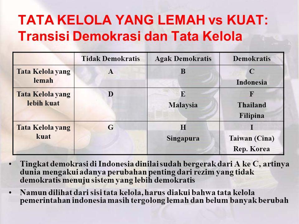 TATA KELOLA YANG LEMAH vs KUAT: Transisi Demokrasi dan Tata Kelola Tingkat demokrasi di Indonesia dinilai sudah bergerak dari A ke C, artinya dunia mengakui adanya perubahan penting dari rezim yang tidak demokratis menuju sistem yang lebih demokratis Namun dilihat dari sisi tata kelola, harus diakui bahwa tata kelola pemerintahan indonesia masih tergolong lemah dan belum banyak berubah Tidak DemokratisAgak DemokratisDemokratis Tata Kelola yang lemah ABC Indonesia Tata Kelola yang lebih kuat DE Malaysia F Thailand Filipina Tata Kelola yang kuat GH Singapura I Taiwan (Cina) Rep.
