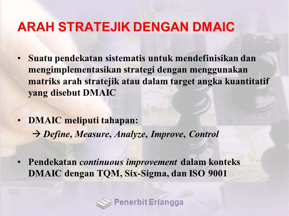 ARAH STRATEJIK DENGAN DMAIC Suatu pendekatan sistematis untuk mendefinisikan dan mengimplementasikan strategi dengan menggunakan matriks arah stratejik atau dalam target angka kuantitatif yang disebut DMAIC DMAIC meliputi tahapan:  Define, Measure, Analyze, Improve, Control Pendekatan continuous improvement dalam konteks DMAIC dengan TQM, Six-Sigma, dan ISO 9001 Penerbit Erlangga