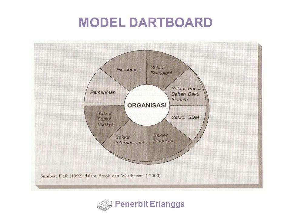 MODEL DARTBOARD Penerbit Erlangga