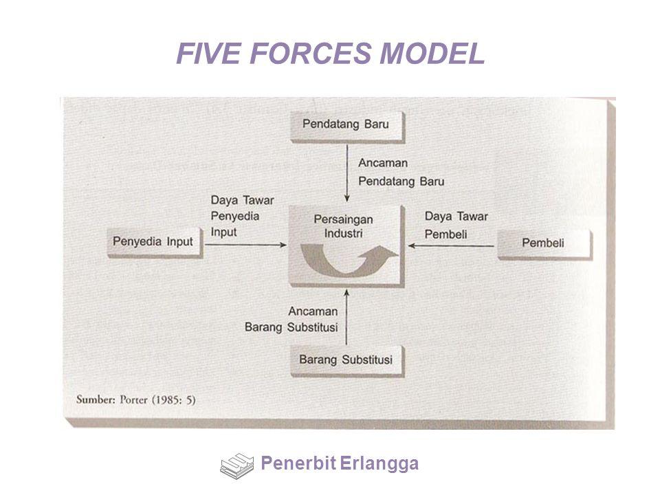 FIVE FORCES MODEL Penerbit Erlangga