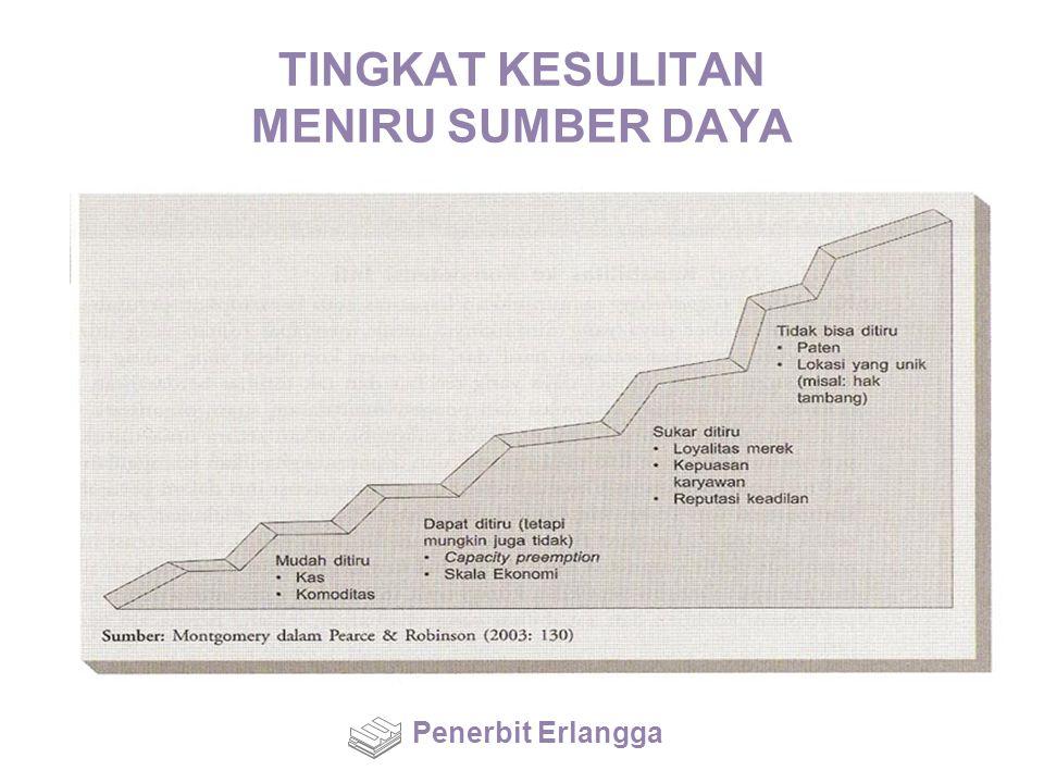 TINGKAT KESULITAN MENIRU SUMBER DAYA Penerbit Erlangga