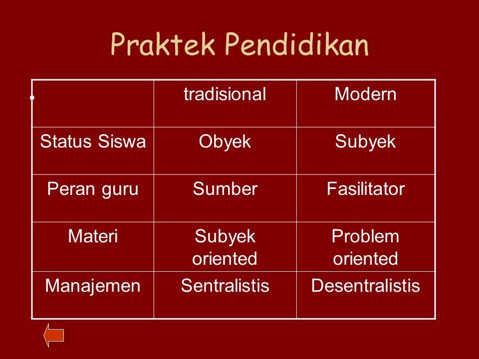 Praktek Pendidikan tradisionalModern Status SiswaObyekSubyek Peran guruSumberFasilitator MateriSubyek oriented Problem oriented ManajemenSentralistisDesentralistis