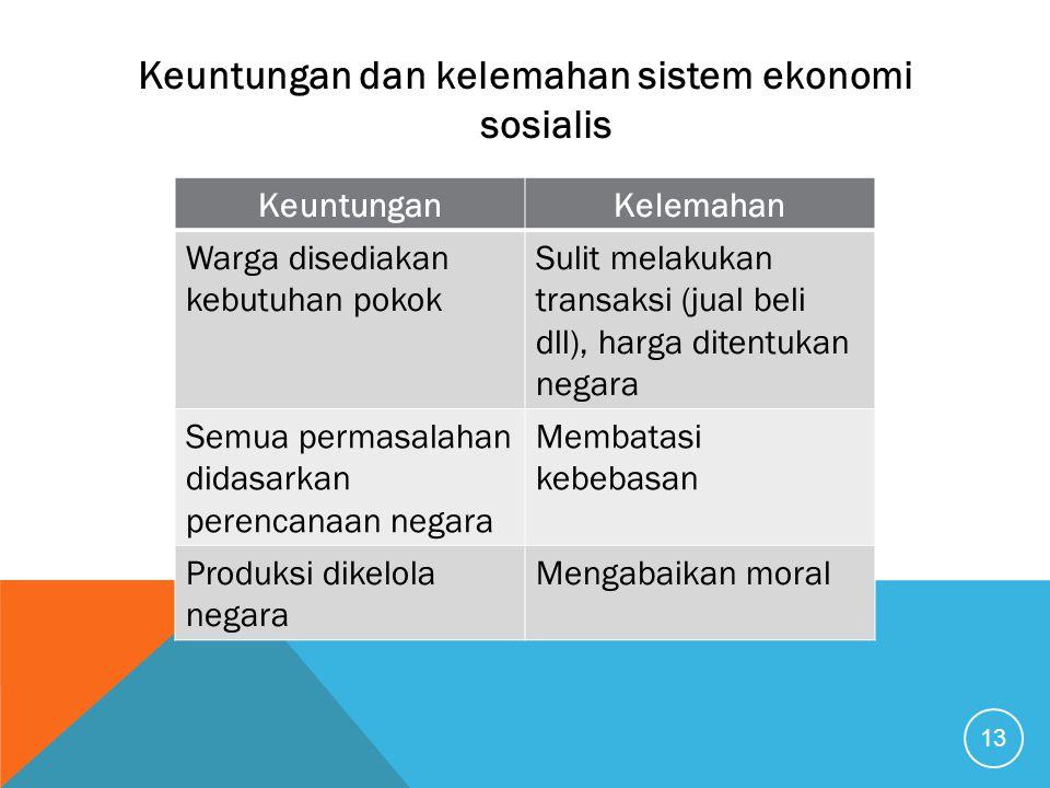 Keuntungan dan kelemahan sistem ekonomi sosialis 13 KeuntunganKelemahan Warga disediakan kebutuhan pokok Sulit melakukan transaksi (jual beli dll), ha