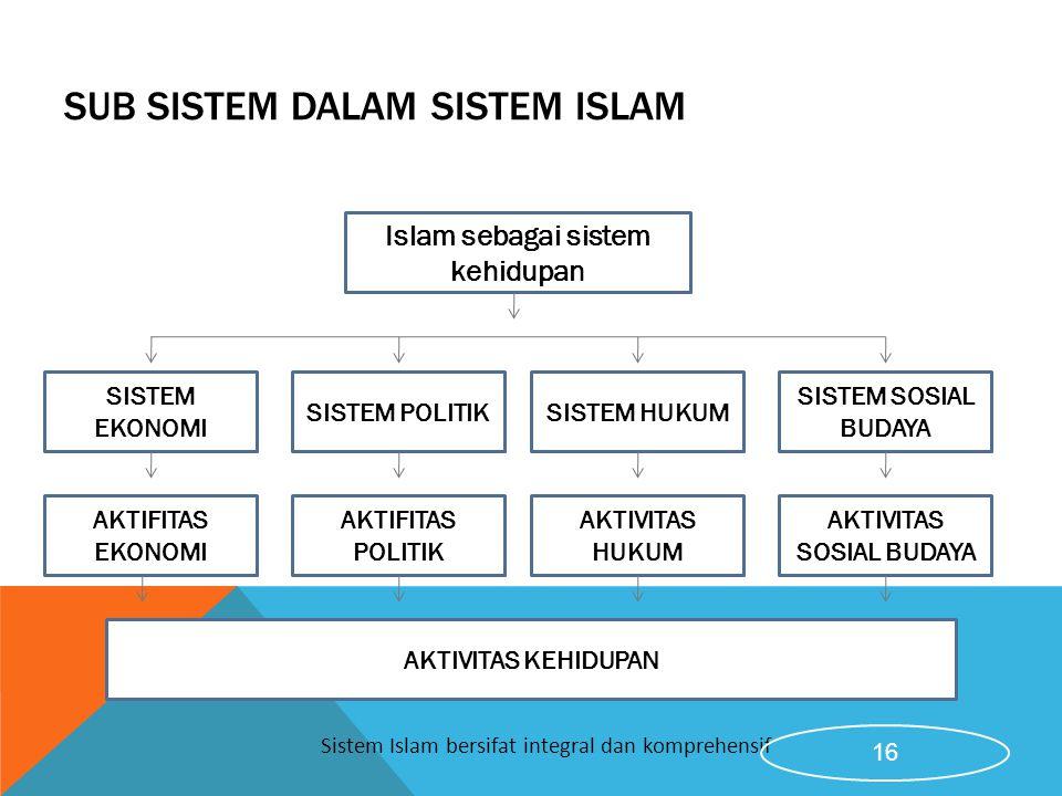 SUB SISTEM DALAM SISTEM ISLAM Islam sebagai sistem kehidupan SISTEM EKONOMI SISTEM POLITIKSISTEM HUKUM SISTEM SOSIAL BUDAYA AKTIFITAS EKONOMI AKTIFITA