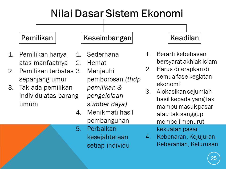 Nilai Dasar Sistem Ekonomi PemilikanKeseimbanganKeadilan 1.Pemilikan hanya atas manfaatnya 2.Pemilikan terbatas sepanjang umur 3.Tak ada pemilikan ind