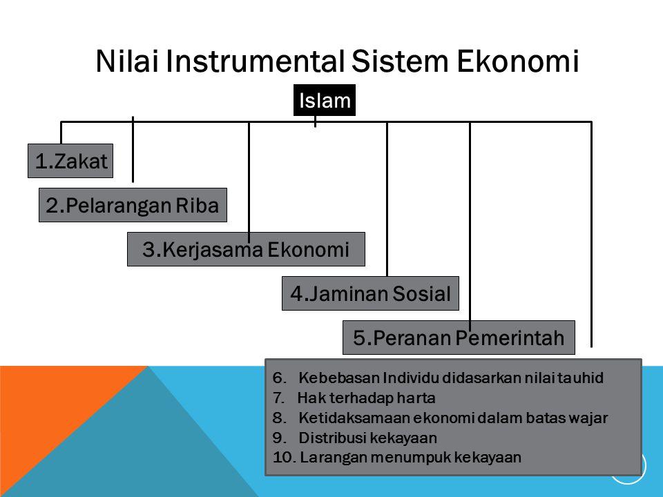 Nilai Instrumental Sistem Ekonomi Islam 1.Zakat 2.Pelarangan Riba 3.Kerjasama Ekonomi 4.Jaminan Sosial 5.Peranan Pemerintah 26 6. Kebebasan Individu d