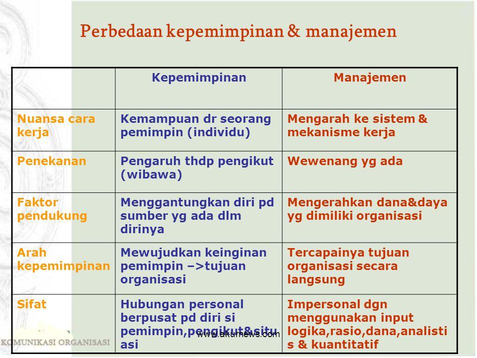 Perbedaan kepemimpinan & manajemen KepemimpinanManajemen Nuansa cara kerja Kemampuan dr seorang pemimpin (individu) Mengarah ke sistem & mekanisme ker