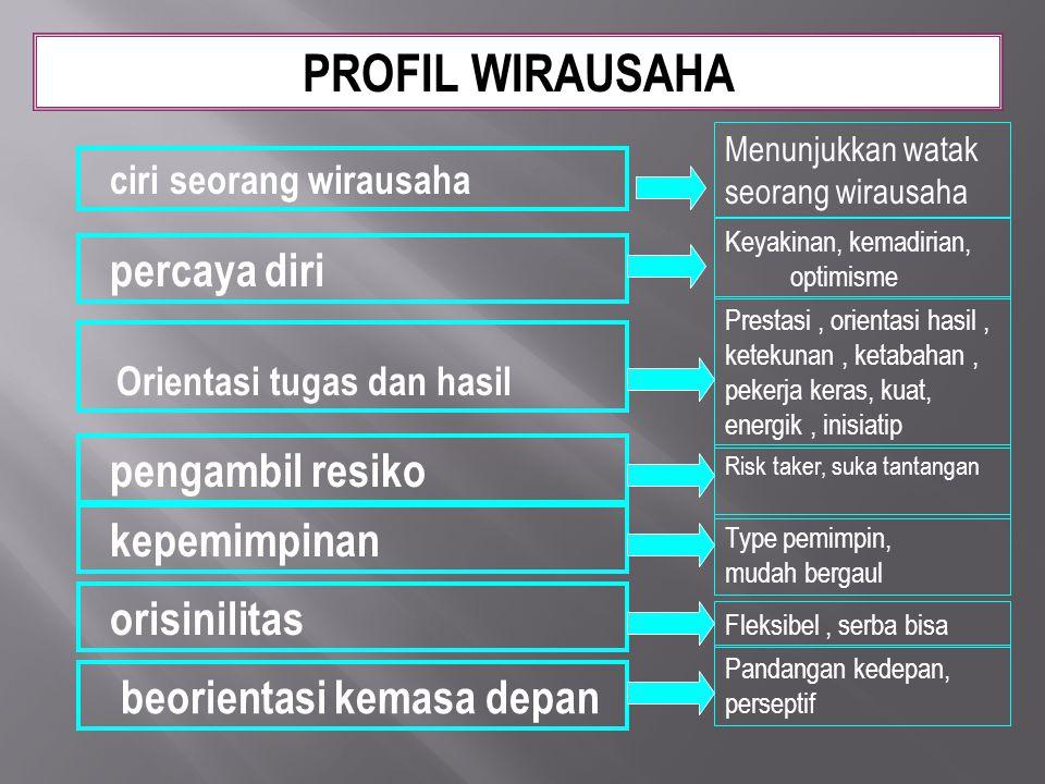 beorientasi kemasa depan PROFIL WIRAUSAHA ciri seorang wirausaha Menunjukkan watak seorang wirausaha percaya diri Keyakinan, kemadirian, optimisme Fle