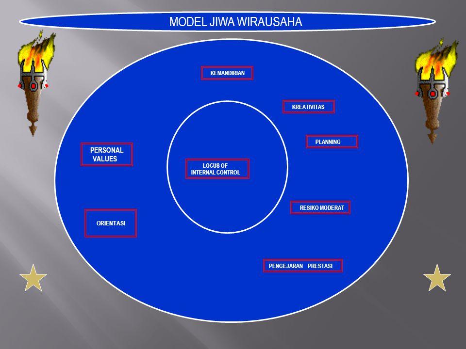 MODEL JIWA WIRAUSAHA K E M A N D I R I A N PLANNING RESIKO MODERAT PENGEJARAN PRESTASI KREATIVITAS LOCUS OF INTERNAL CONTROL PERSONAL VALUES ORIENTASI