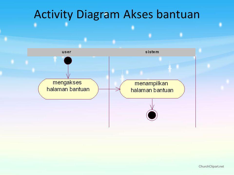 Activity Diagram Akses bantuan