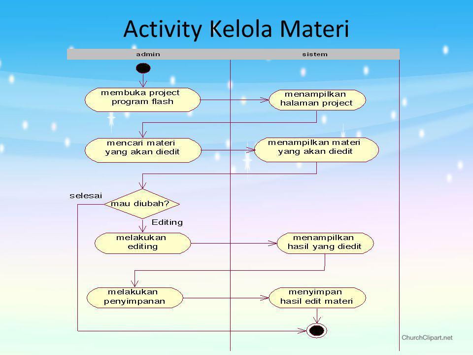Activity Kelola Materi