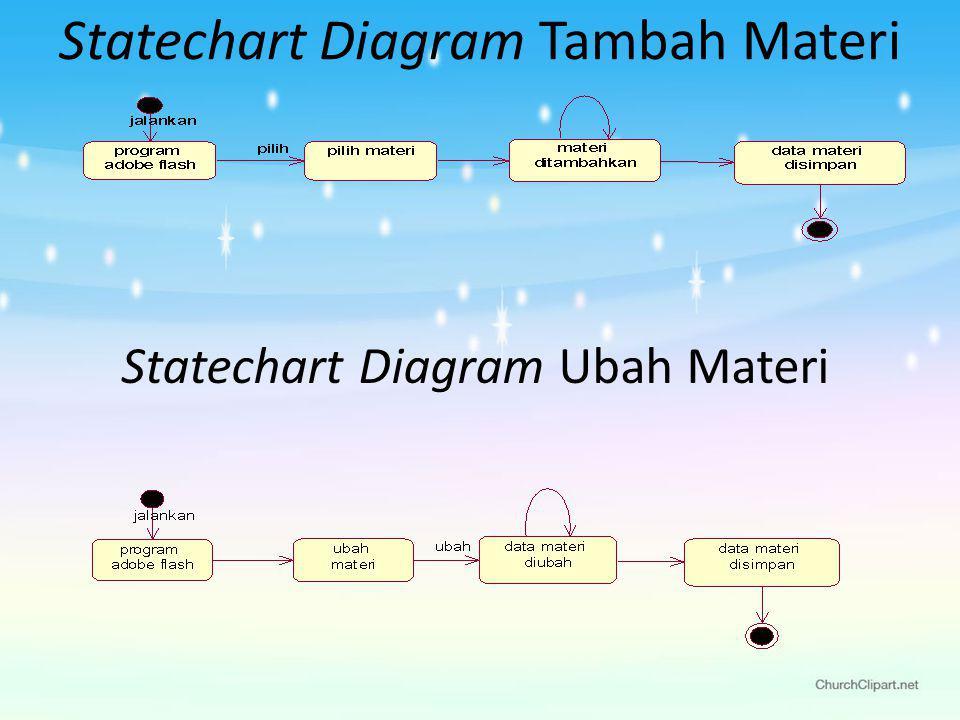 Statechart Diagram Tambah Materi Statechart Diagram Ubah Materi