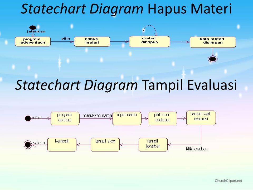 Statechart Diagram Hapus Materi Statechart Diagram Tampil Evaluasi