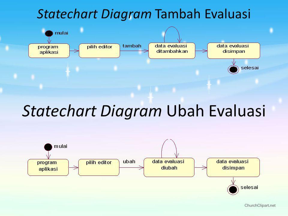 Statechart Diagram Tambah Evaluasi Statechart Diagram Ubah Evaluasi