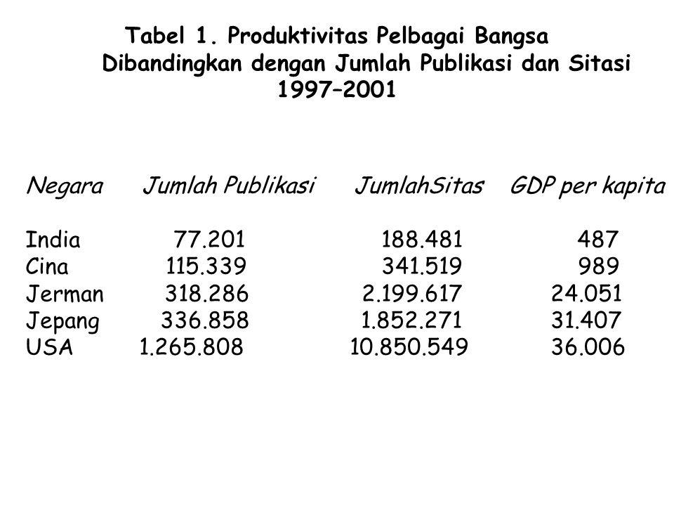 Tabel 1. Produktivitas Pelbagai Bangsa Dibandingkan dengan Jumlah Publikasi dan Sitasi 1997–2001 Negara Jumlah Publikasi JumlahSitas GDP per kapita In