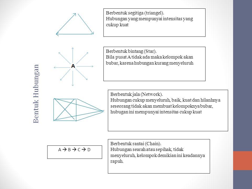 Berbentuk segitiga (triangel). Hubungan yang mempunyai intensitas yang cukup kuat Berbentuk bintang (Star). Bila pusat A tidak ada maka kelompok akan