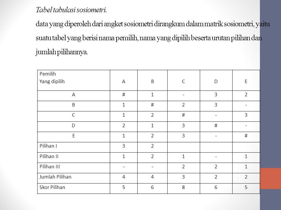 Pemilih Yang dipilihABCDE A#1-32 B1#23- C12#-3 D213#- E123-# Pilihan I32 Pilihan II121-1 Pilihan III--221 Jumlah Pilihan44322 Skor Pilihan56865 Tabel