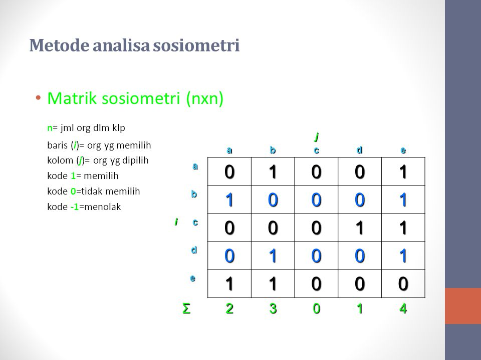 Metode analisa sosiometri Matrik sosiometri (nxn) n= jml org dlm klp baris (i)= org yg memilih kolom (j)= org yg dipilih kode 1= memilih kode 0=tidak