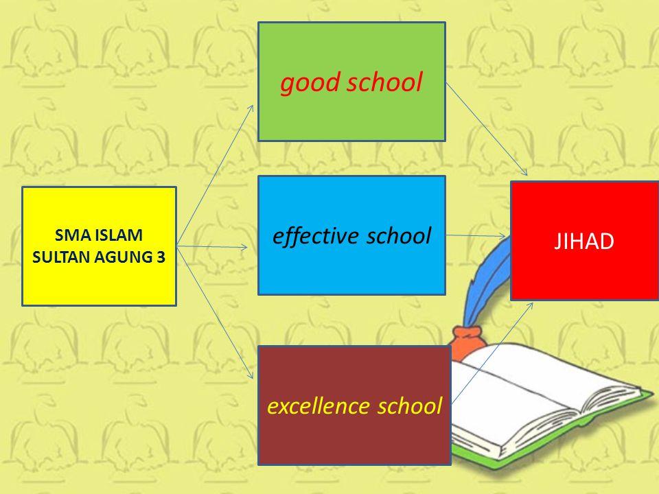 SMA ISLAM SULTAN AGUNG 3 effective school excellence school good school JIHAD