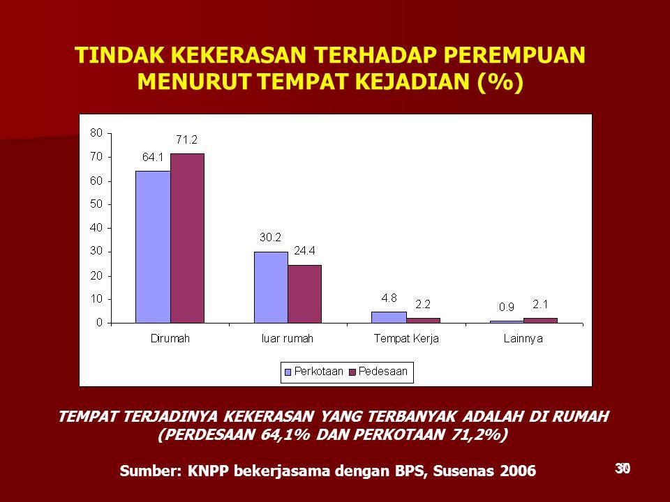 30 TINDAK KEKERASAN TERHADAP PEREMPUAN MENURUT TEMPAT KEJADIAN (%) Sumber: KNPP bekerjasama dengan BPS, Susenas 2006 TEMPAT TERJADINYA KEKERASAN YANG