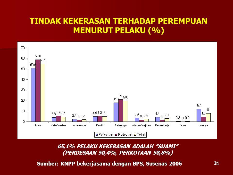"""31 TINDAK KEKERASAN TERHADAP PEREMPUAN MENURUT PELAKU (%) Sumber: KNPP bekerjasama dengan BPS, Susenas 2006 65,1% PELAKU KEKERASAN ADALAH """"SUAMI"""" (PER"""