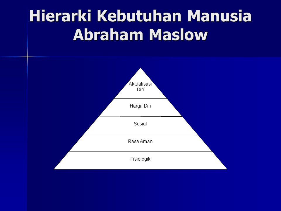 Hierarki Kebutuhan Manusia Abraham Maslow Harga Diri Sosial Rasa Aman Fisiologik Aktualisasi Diri