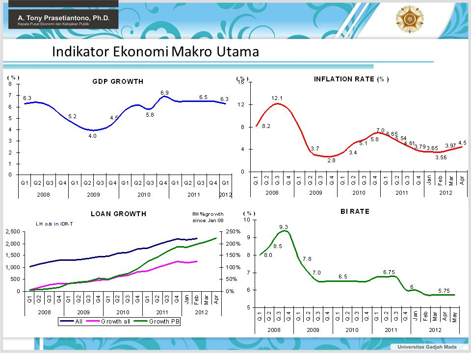Indikator Ekonomi Makro Utama