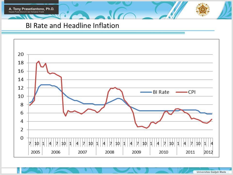 BI Rate and Headline Inflation