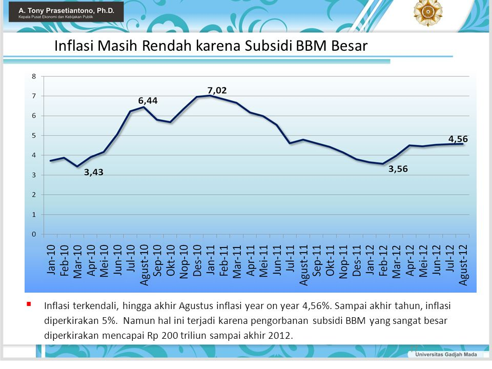 Inflasi Masih Rendah karena Subsidi BBM Besar 17  Inflasi terkendali, hingga akhir Agustus inflasi year on year 4,56%. Sampai akhir tahun, inflasi di