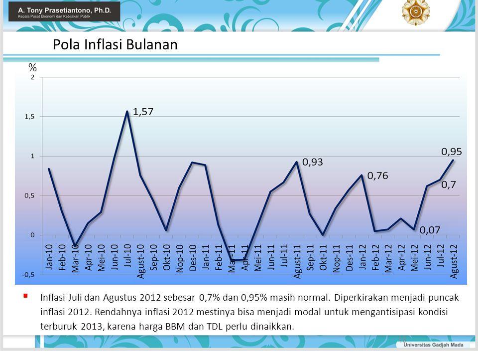 Pola Inflasi Bulanan 18  Inflasi Juli dan Agustus 2012 sebesar 0,7% dan 0,95% masih normal. Diperkirakan menjadi puncak inflasi 2012. Rendahnya infla