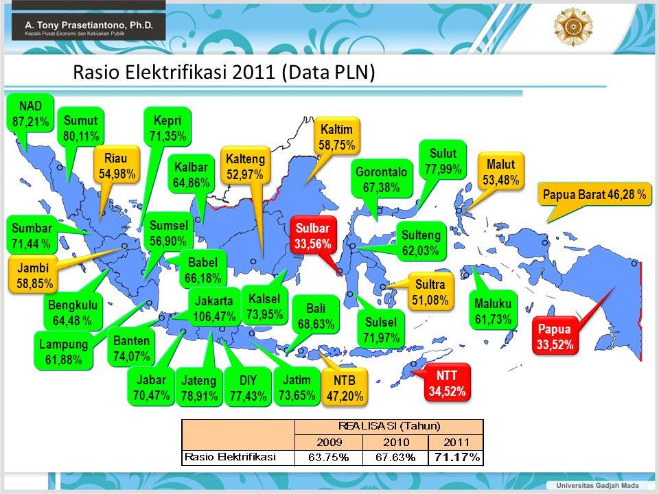 Rasio Elektrifikasi 2011 (Data PLN) NAD 87,21% Sumut 80,11% Sumbar 71,44 % Riau 54,98% Riau 54,98% Sumsel 56,90% Bengkulu 64,48 % Babel 66,18% Lampung