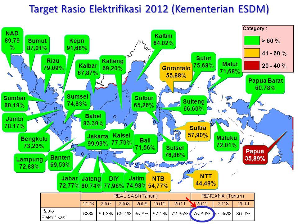 NAD 89,79 % Sumut 87,01% Sumbar 80,19% Riau 79,09% Sumsel 74,83% Bengkulu 73,23% Babel 83,39% Lampung 72,88% Jakarta 99,99% Banten 69,53% Jabar 72,77%