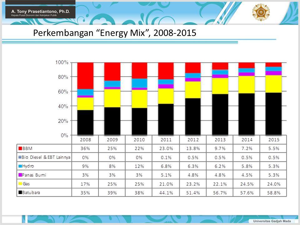 "Perkembangan ""Energy Mix"", 2008-2015"