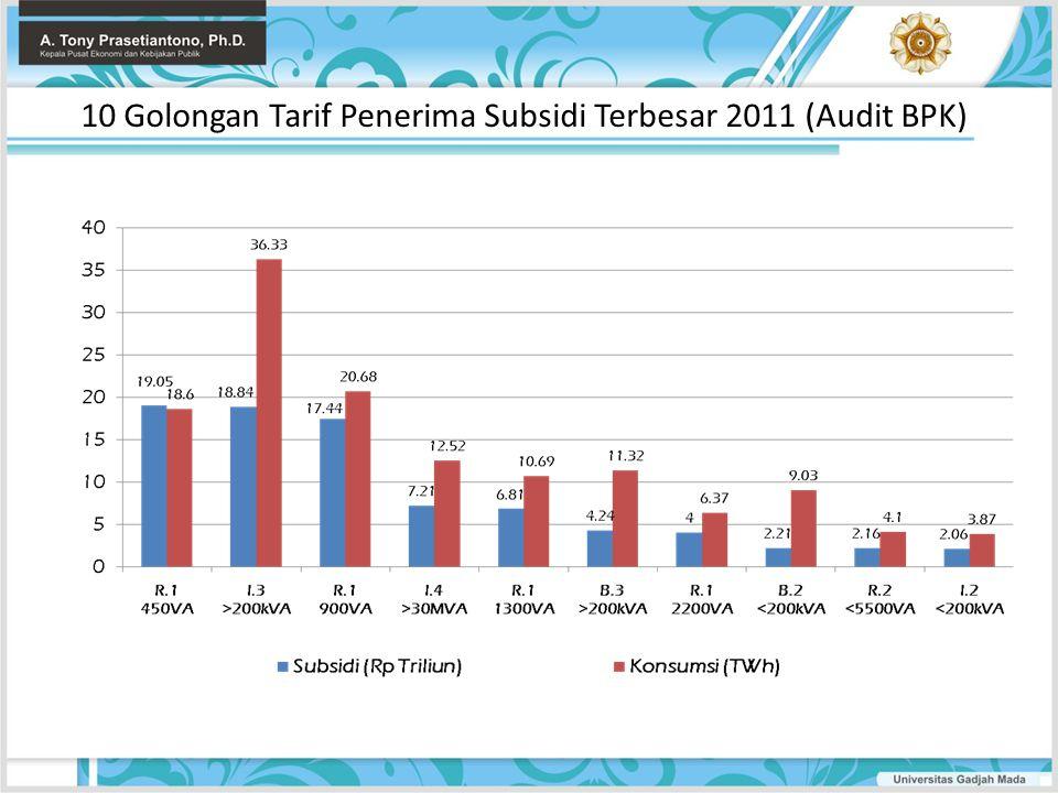 10 Golongan Tarif Penerima Subsidi Terbesar 2011 (Audit BPK)
