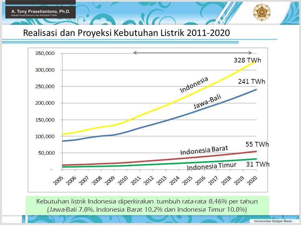 Realisasi dan Proyeksi Kebutuhan Listrik 2011-2020 Indonesia Jawa-Bali Indonesia Barat Indonesia Timur Kebutuhan listrik Indonesia diperkirakan tumbuh