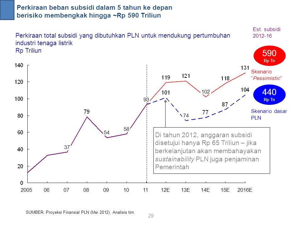 Perkiraan beban subsidi dalam 5 tahun ke depan berisiko membengkak hingga ~Rp 590 Triliun SUMBER: Proyeksi Finansial PLN (Mei 2012), Analisis tim Perk