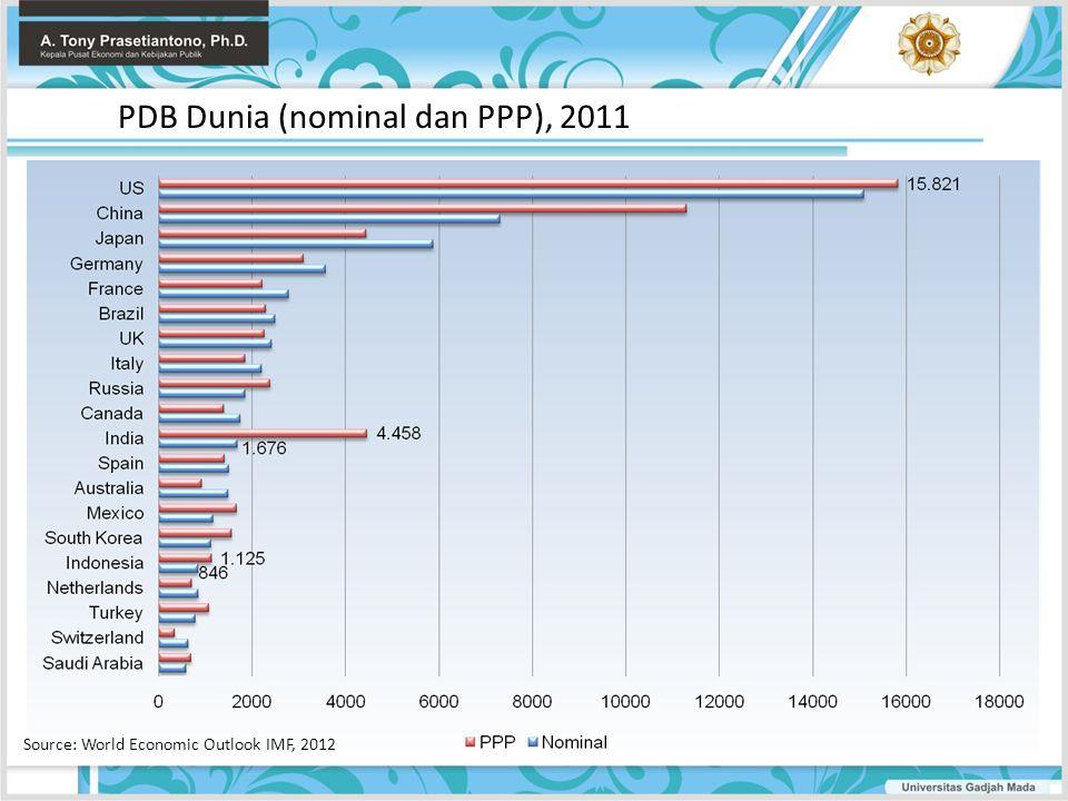PDB Dunia (nominal dan PPP), 2011 Source: World Economic Outlook IMF, 2012