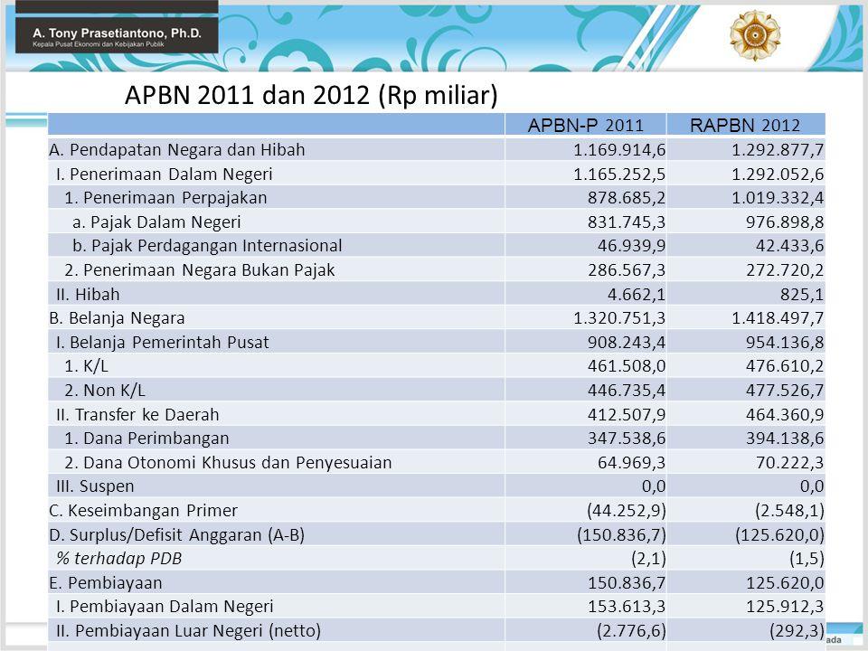APBN 2011 dan 2012 (Rp miliar) APBN-P 2011 RAPBN 2012 A. Pendapatan Negara dan Hibah1.169.914,61.292.877,7 I. Penerimaan Dalam Negeri1.165.252,51.292.
