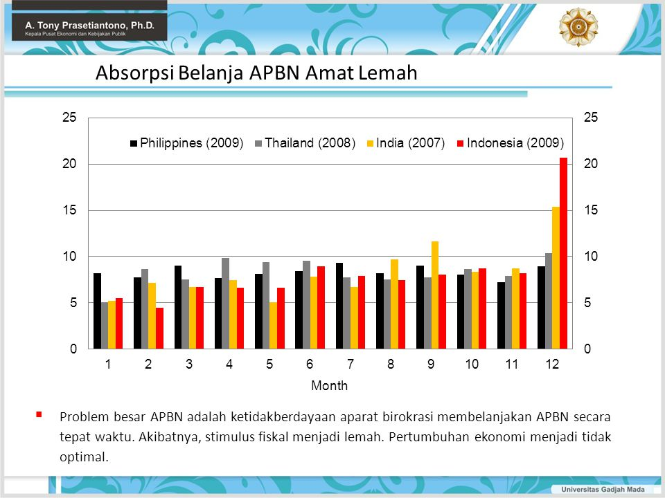  Problem besar APBN adalah ketidakberdayaan aparat birokrasi membelanjakan APBN secara tepat waktu. Akibatnya, stimulus fiskal menjadi lemah. Pertumb