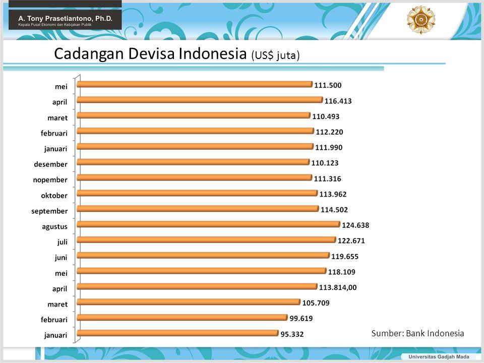 Cadangan Devisa Indonesia (US$ juta) Sumber: Bank Indonesia