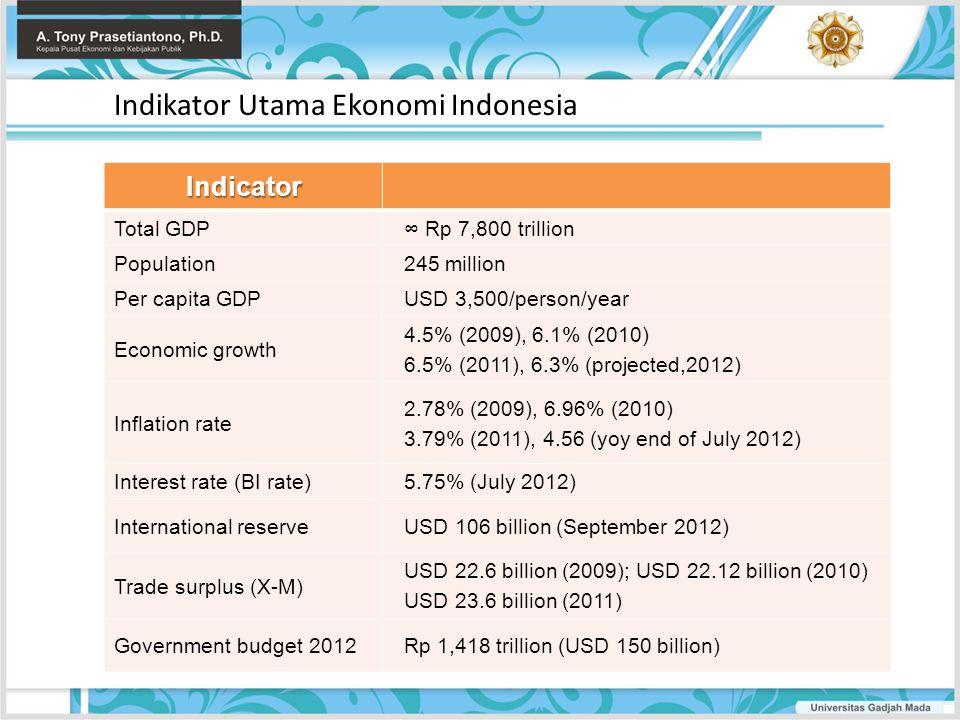 Indikator Utama Ekonomi Indonesia Indicator Total GDP ∞ Rp 7,800 trillion Population 245 million Per capita GDP USD 3,500/person/year Economic growth