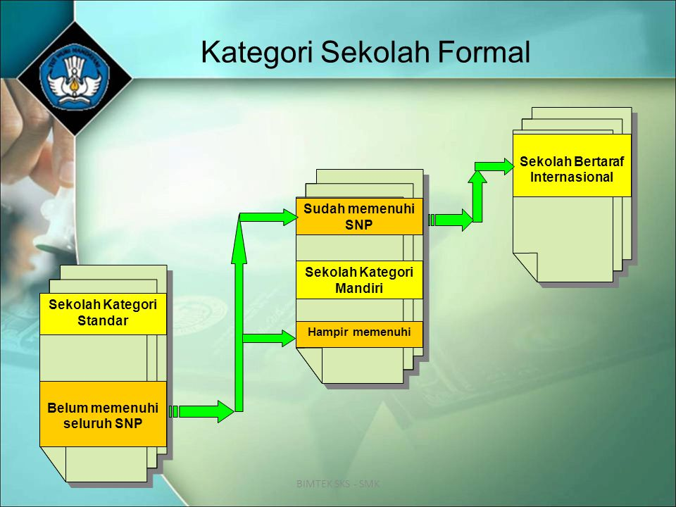 Karakteristik SKS 5.