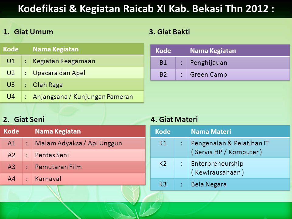 Kodefikasi & Kegiatan Raicab XI Kab. Bekasi Thn 2012 : 1.Giat Umum3. Giat Bakti 2.Giat Seni 4. Giat Materi