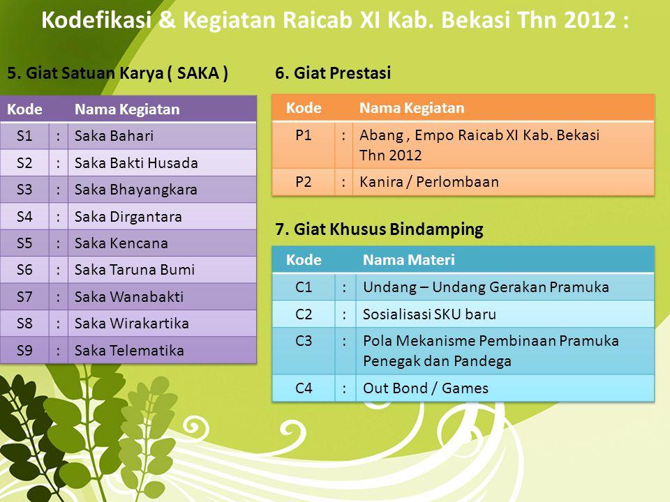 Kodefikasi & Kegiatan Raicab XI Kab. Bekasi Thn 2012 : 5. Giat Satuan Karya ( SAKA )6. Giat Prestasi 7. Giat Khusus Bindamping