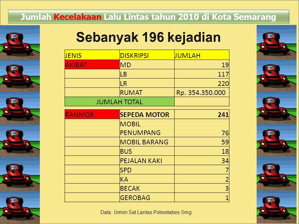 JENISDISKRIPSIJUMLAH AKIBATMD19 LB117 LR220 RUMAT Rp. 354.350.000 JUMLAH TOTAL Jumlah Kecelakaan Lalu Lintas tahun 2010 di Kota Semarang RANMORSEPEDA