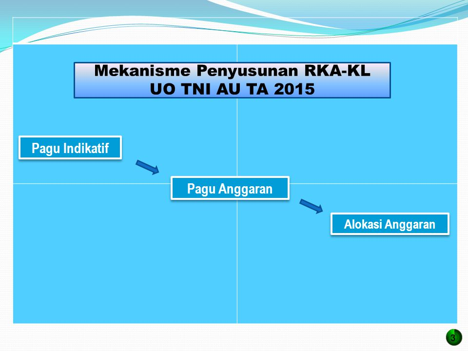 Pagu Indikatif Pagu Anggaran Alokasi Anggaran Mekanisme Penyusunan RKA-KL UO TNI AU TA 2015 3