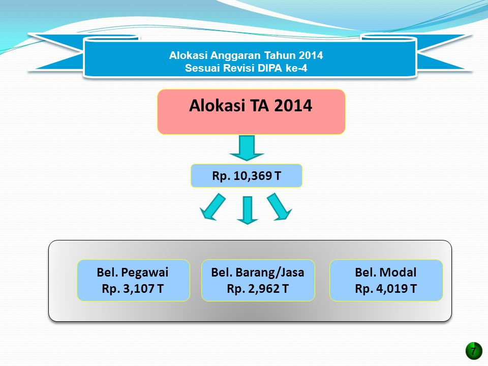 Alokasi TA 2014 Rp.10,369 T Bel. Modal Rp. 4,019 T Bel.