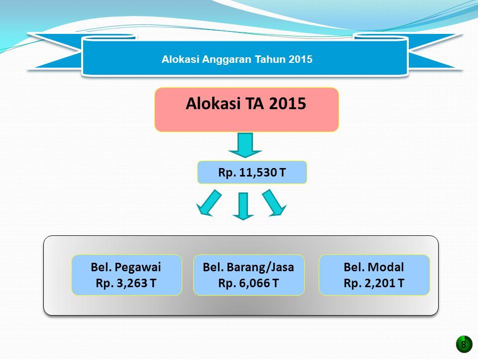 Alokasi TA 2015 Rp.11,530 T Bel. Modal Rp. 2,201 T Bel.