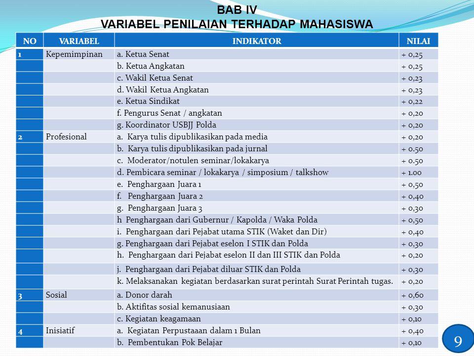 BAB IV VARIABEL PENILAIAN TERHADAP MAHASISWA 9 NOVARIABELINDIKATORNILAI 1Kepemimpinana. Ketua Senat+ 0,25 b. Ketua Angkatan+ 0,25 c. Wakil Ketua Senat